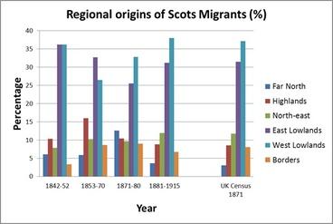 Image: Regional origins of Scottish immigrants