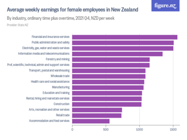 Image: Average weekly earnings for female employees in New Zealand - By industry, ordinary time plus overtime, 2020 Q4, NZD per week