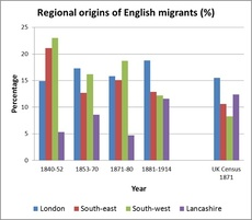 Immigrant graph