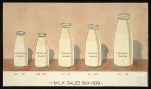 R, D A, fl 1940? :Milk sales 1919-1939 [ca 1940]